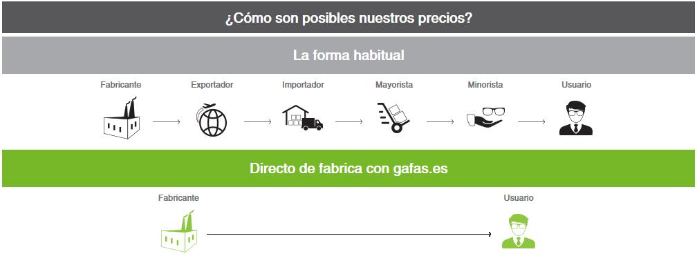 Sistema de compras Gafas.es
